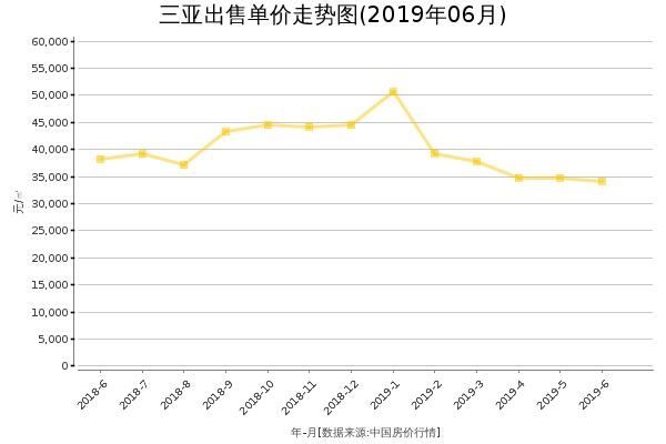三亚房价出售单价走势图(2019年6月)