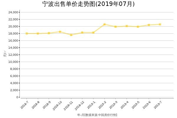 宁波房价出售单价走势图(2019年7月)