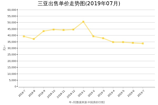 三亚房价出售单价走势图(2019年7月)