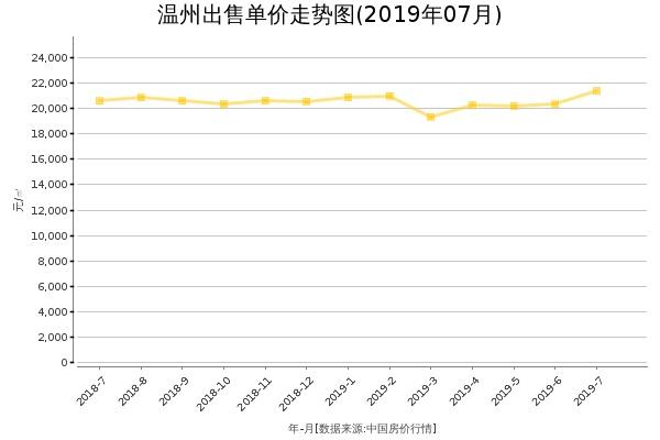 温州房价出售单价走势图(2019年7月)