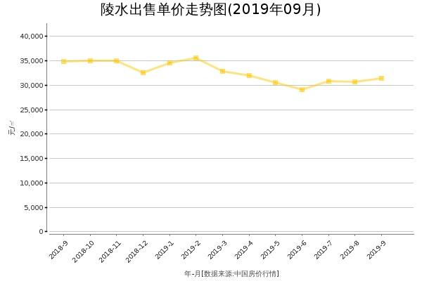 陵水房价出售单价走势图(2019年9月)
