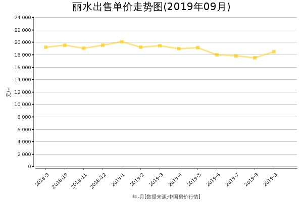 丽水房价出售单价走势图(2019年9月)