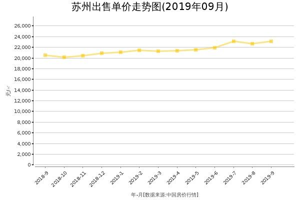 苏州房价出售单价走势图(2019年9月)