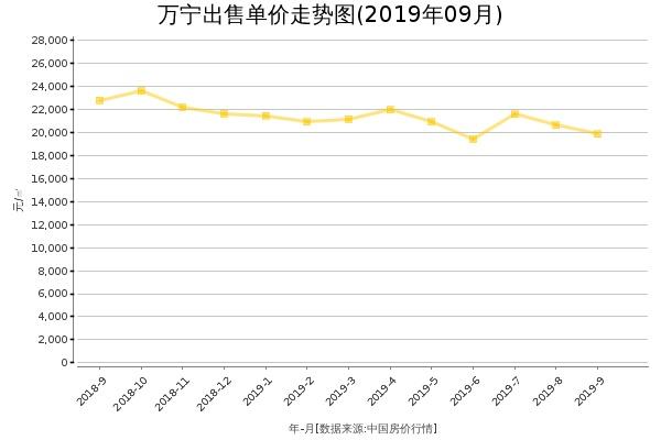 万宁房价出售单价走势图(2019年9月)