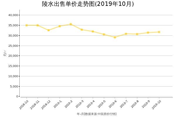 陵水房价出售单价走势图(2019年10月)
