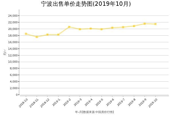 宁波房价出售单价走势图(2019年10月)