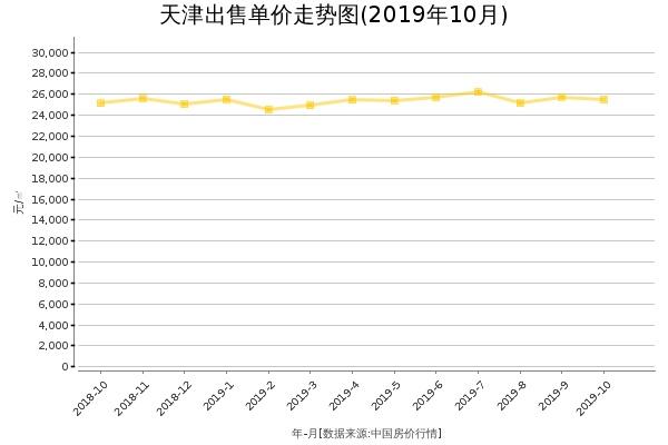 天津房价出售单价走势图(2019年10月)