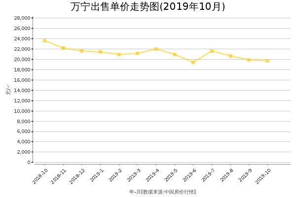 万宁房价出售单价走势图(2019年10月)