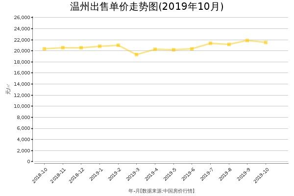温州房价出售单价走势图(2019年10月)
