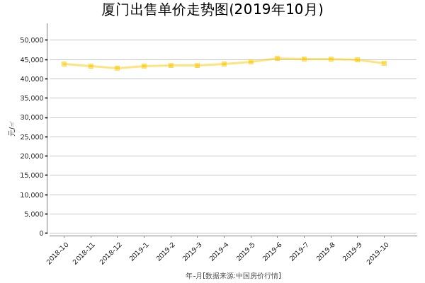 厦门房价出售单价走势图(2019年10月)