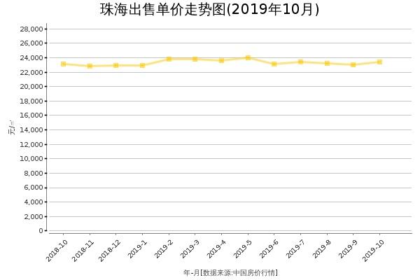 珠海房价出售单价走势图(2019年10月)