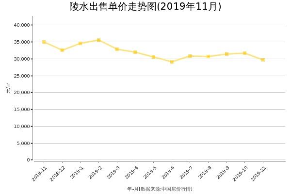 陵水房价出售单价走势图(2019年11月)