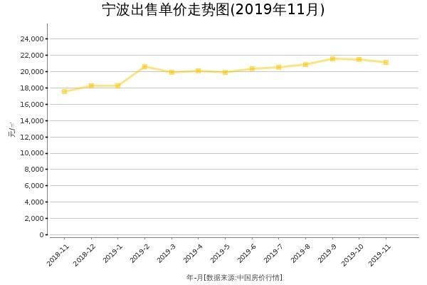 宁波房价出售单价走势图(2019年11月)