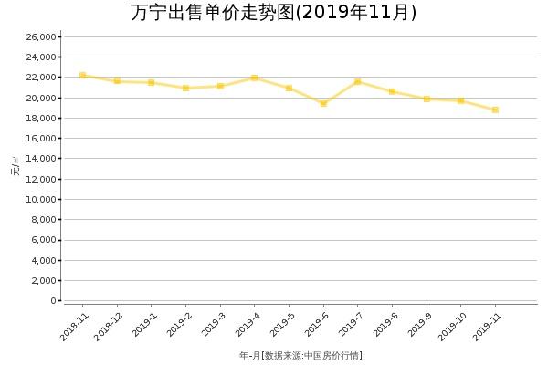 万宁房价出售单价走势图(2019年11月)