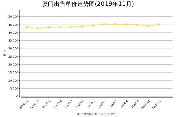 厦门房价出售单价走势图(2019年11月)