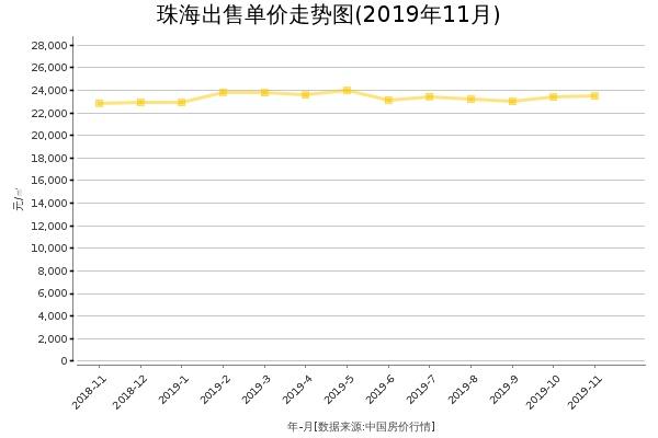 珠海房价出售单价走势图(2019年11月)