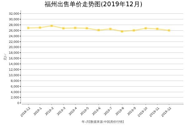 福州房价出售单价走势图(2019年12月)