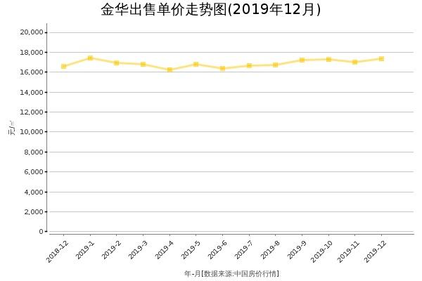 金华房价出售单价走势图(2019年12月)