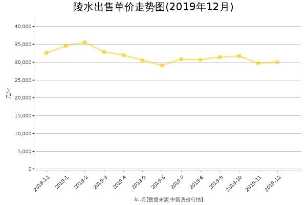 陵水房价出售单价走势图(2019年12月)