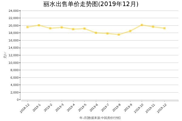 丽水房价出售单价走势图(2019年12月)