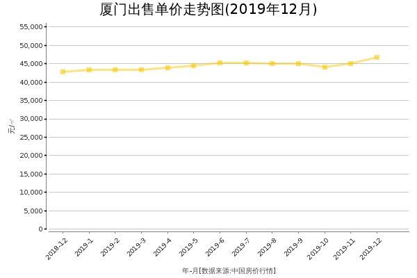 厦门房价出售单价走势图(2019年12月)