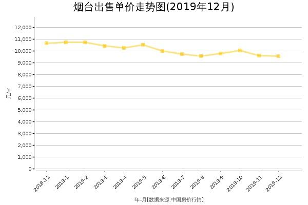烟台房价出售单价走势图(2019年12月)