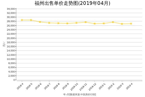 福州房价出售单价走势图(2019年4月)