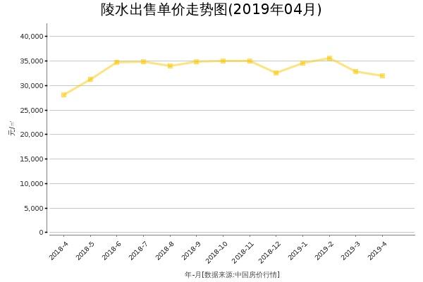 陵水房价出售单价走势图(2019年4月)