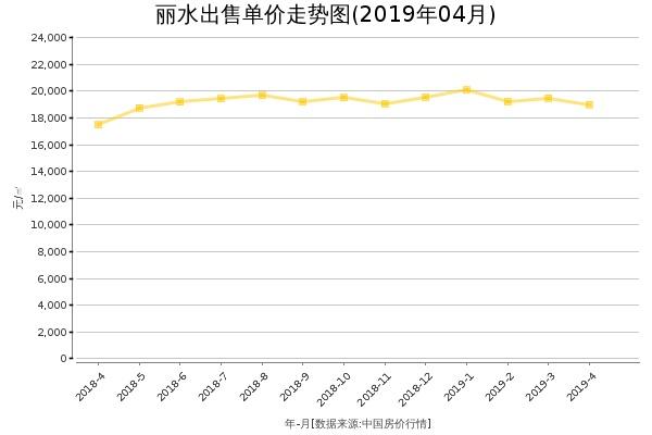 丽水房价出售单价走势图(2019年4月)