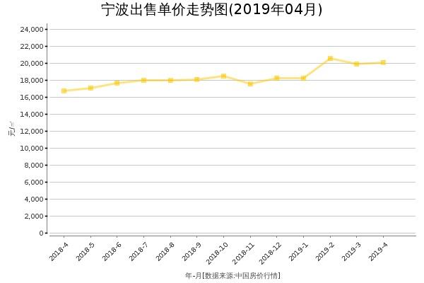 宁波房价出售单价走势图(2019年4月)