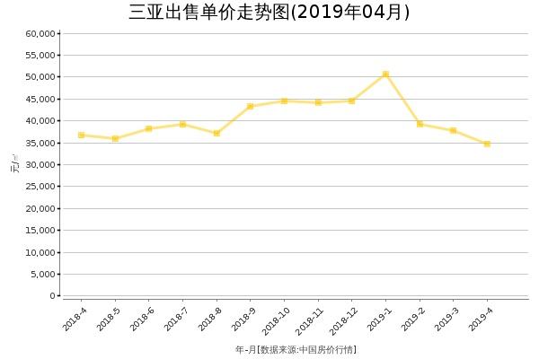 三亚房价出售单价走势图(2019年4月)