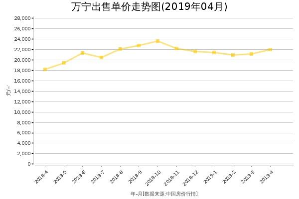 万宁房价出售单价走势图(2019年4月)