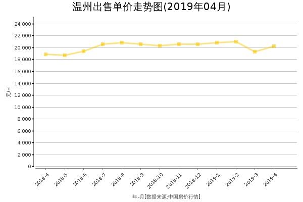温州房价出售单价走势图(2019年4月)