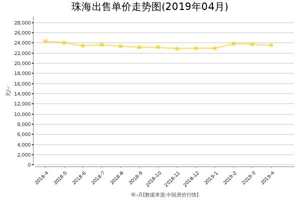 珠海房价出售单价走势图(2019年4月)