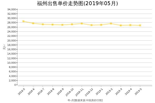 福州房价出售单价走势图(2019年5月)