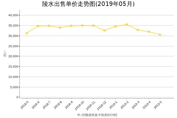 陵水房价出售单价走势图(2019年5月)