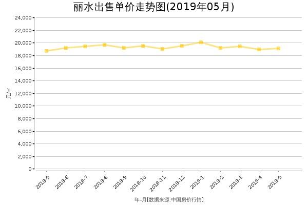 丽水房价出售单价走势图(2019年5月)