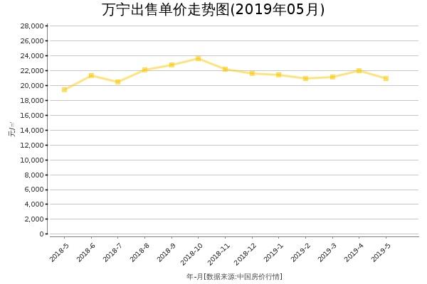 万宁房价出售单价走势图(2019年5月)