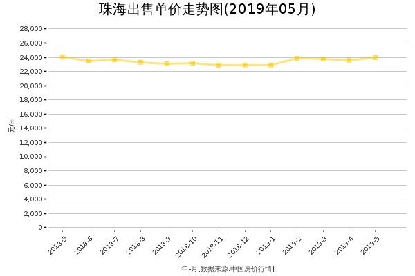 珠海房价出售单价走势图(2019年5月)