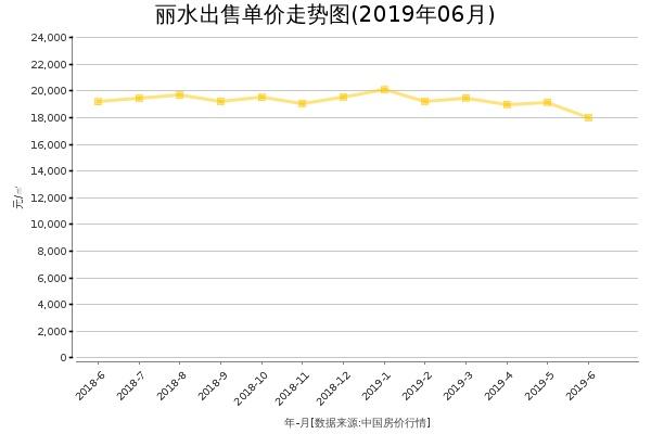 丽水房价出售单价走势图(2019年6月)