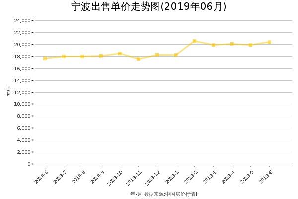 宁波房价出售单价走势图(2019年6月)
