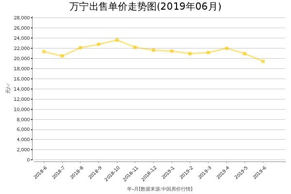 万宁房价出售单价走势图(2019年6月)