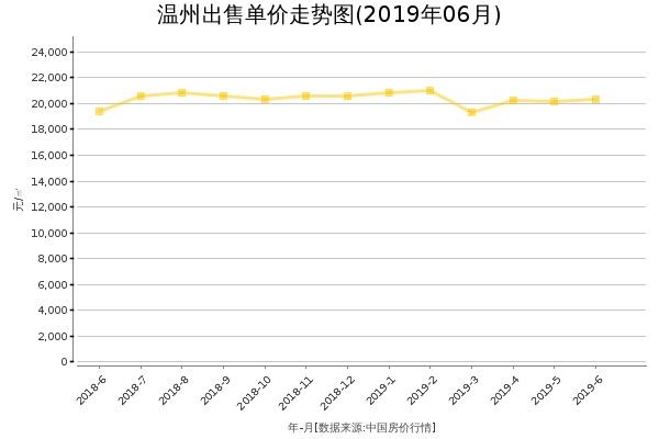 温州房价出售单价走势图(2019年6月)