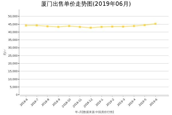 厦门房价出售单价走势图(2019年6月)