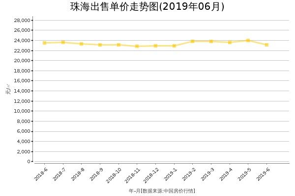 珠海房价出售单价走势图(2019年6月)