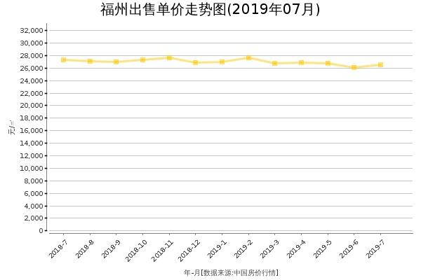 福州房价出售单价走势图(2019年7月)