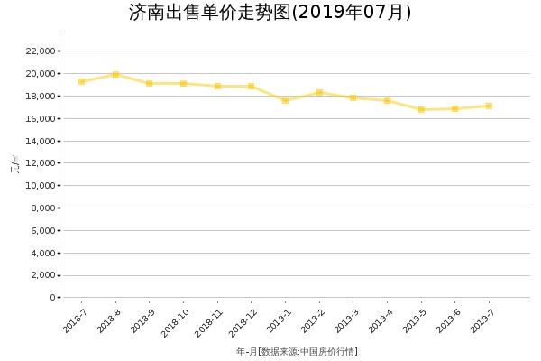 济南房价出售单价走势图(2019年7月)