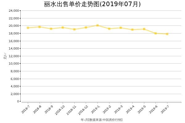 丽水房价出售单价走势图(2019年7月)