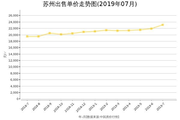 苏州房价出售单价走势图(2019年7月)