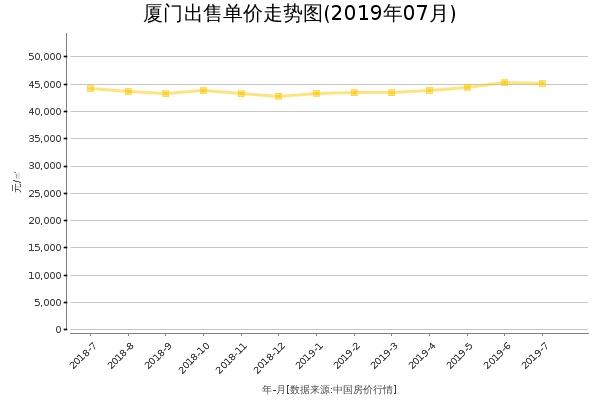 厦门房价出售单价走势图(2019年7月)